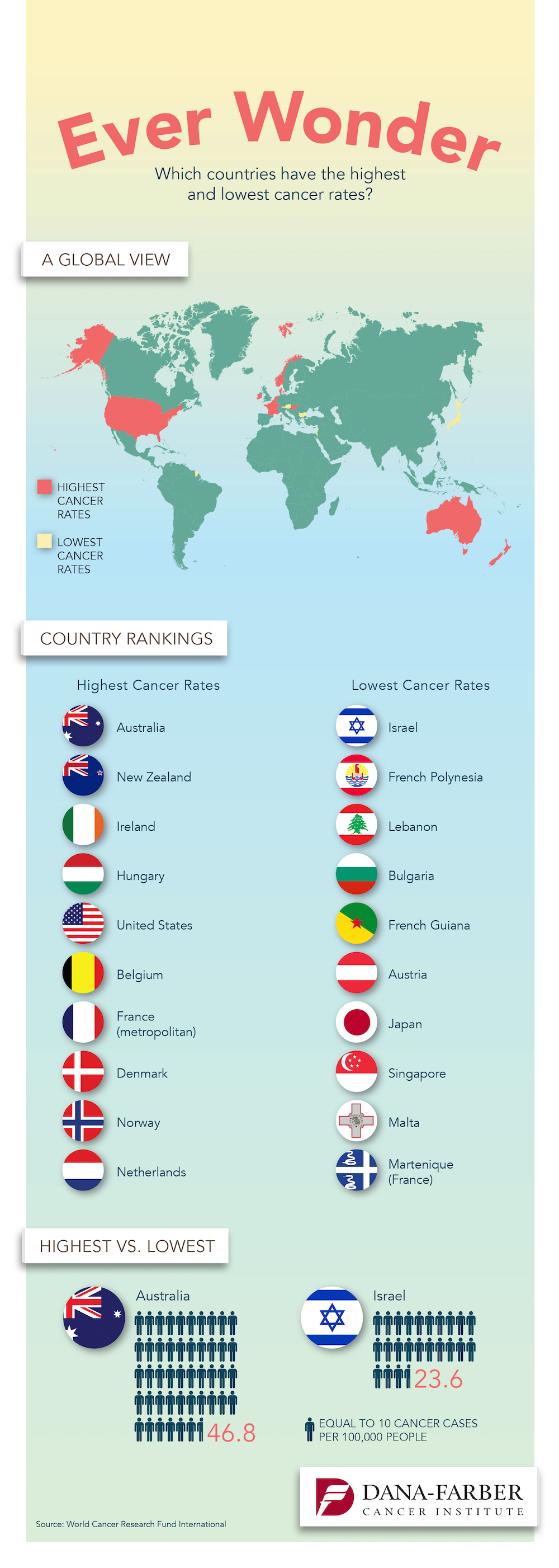 Which Countries Have the Highest and Lowest Cancer Rates