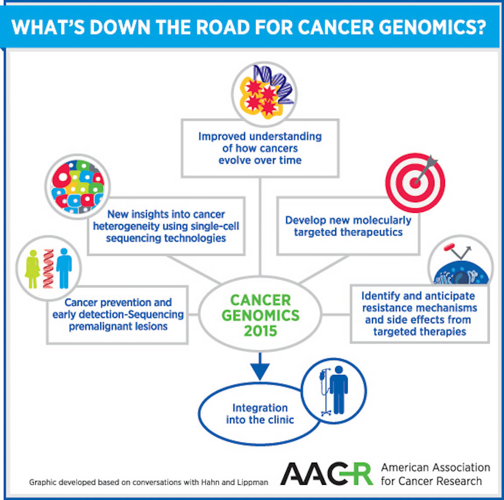 What To Expect For Cancer Prevention And Therapies In 2015