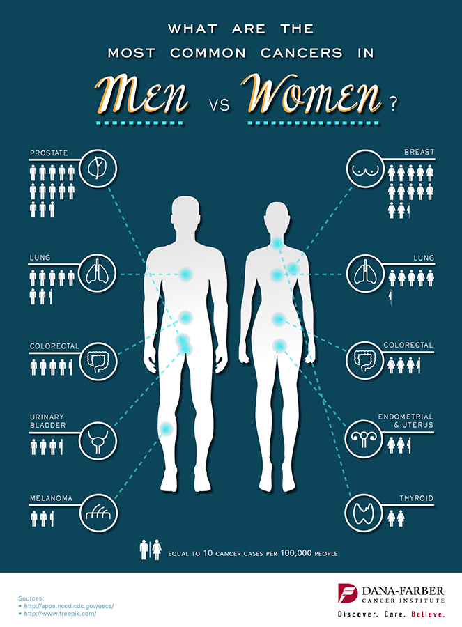 What Are The Most Common Cancers In Men Vs Women Infographic Dana Farber Cancer Institute