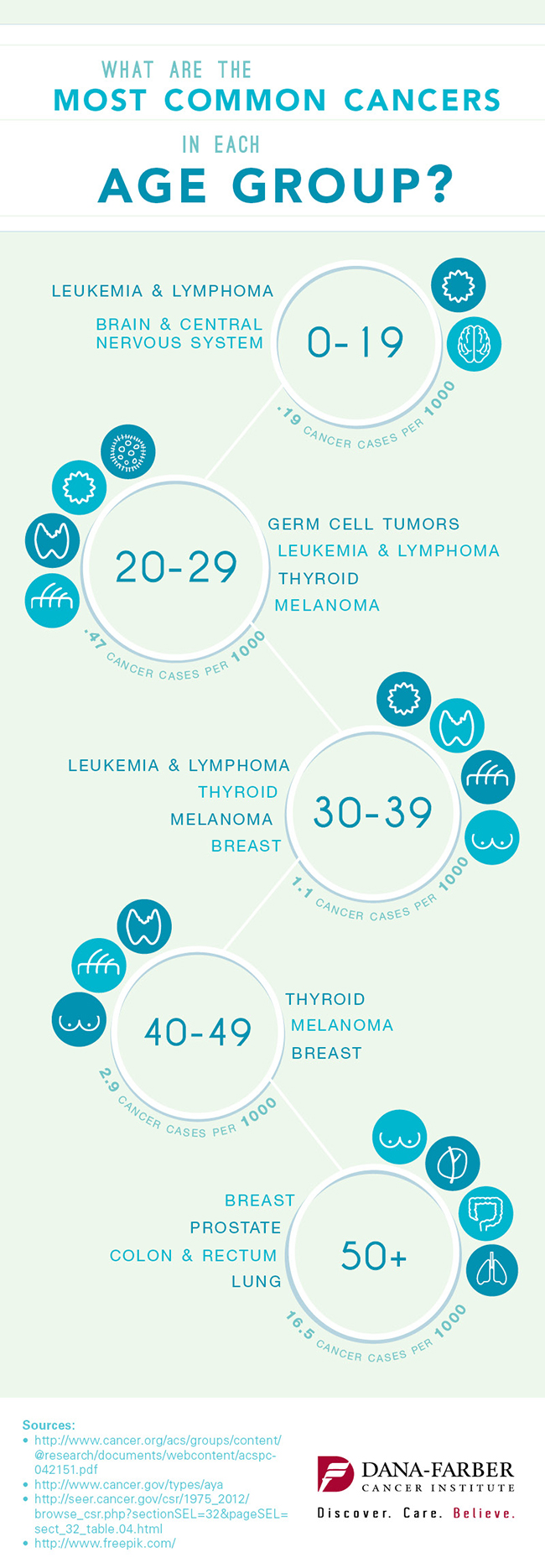 infographic, cancers and age groups