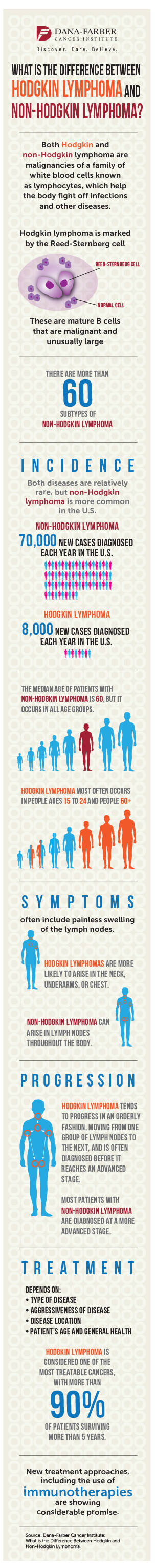 what\u0027s the difference between hodgkin and non hodgkin lymphoma?both diseases are relatively rare, but non hodgkin lymphoma is more common in the united states, with more than 70,000 new cases diagnosed each year,