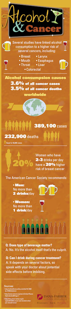 Alcohol and cancer infographic