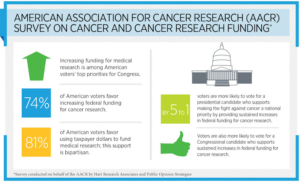 AACR, cancer research