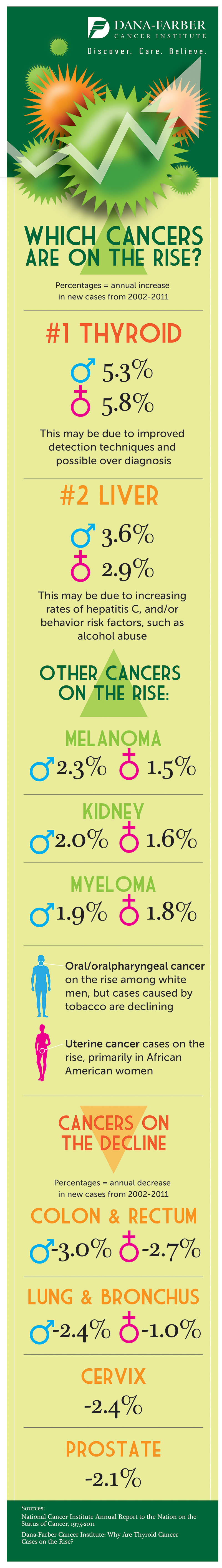 infographic, cancer trends, cancer incidence