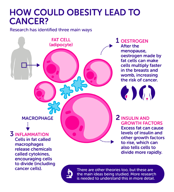 Infographic credit Cancer Research UK