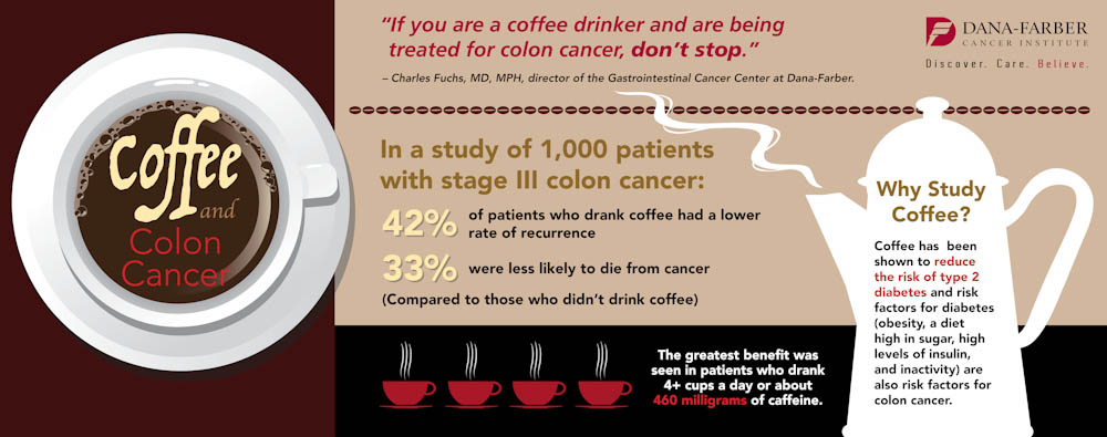 Coffee and Colon Cancer Infographic