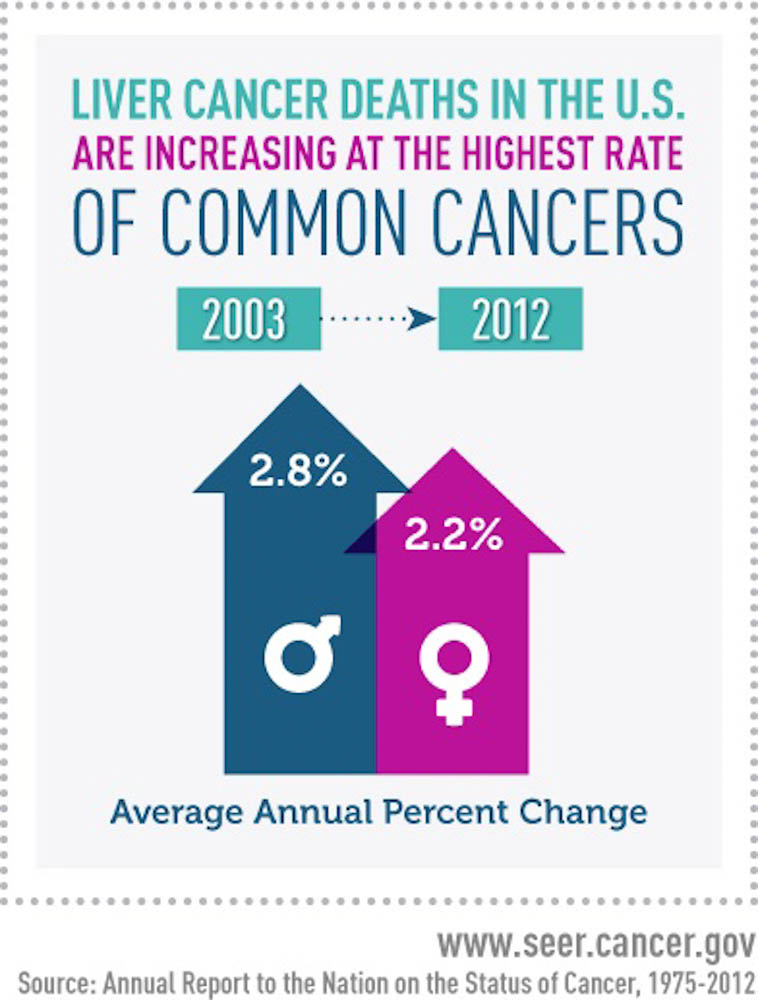 Why is liver cancer on the rise insight