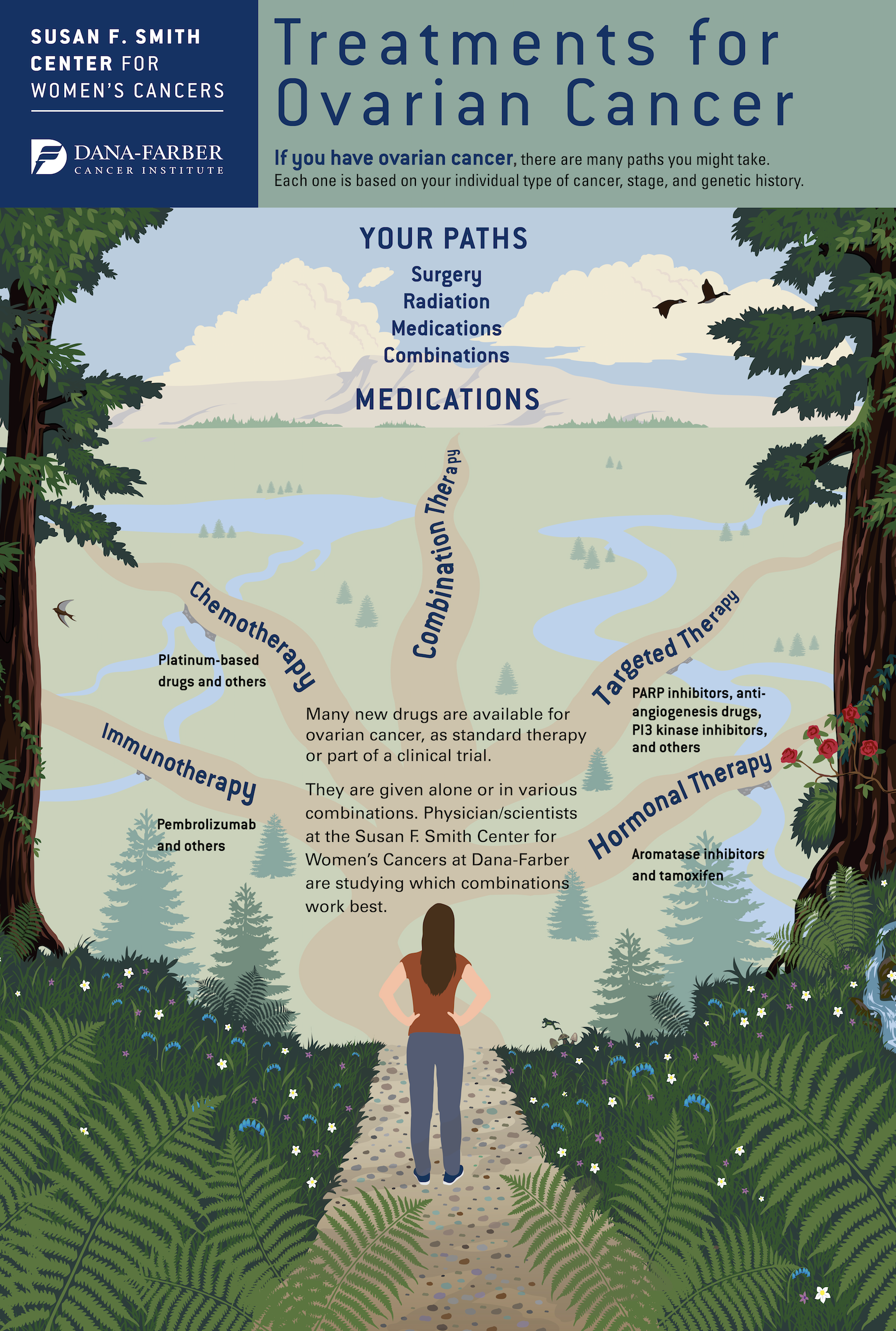 Treatments for Ovarian Cancer Infographic