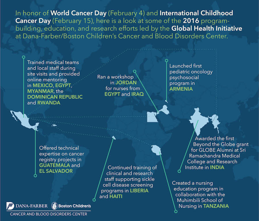Global Health Infographic 2