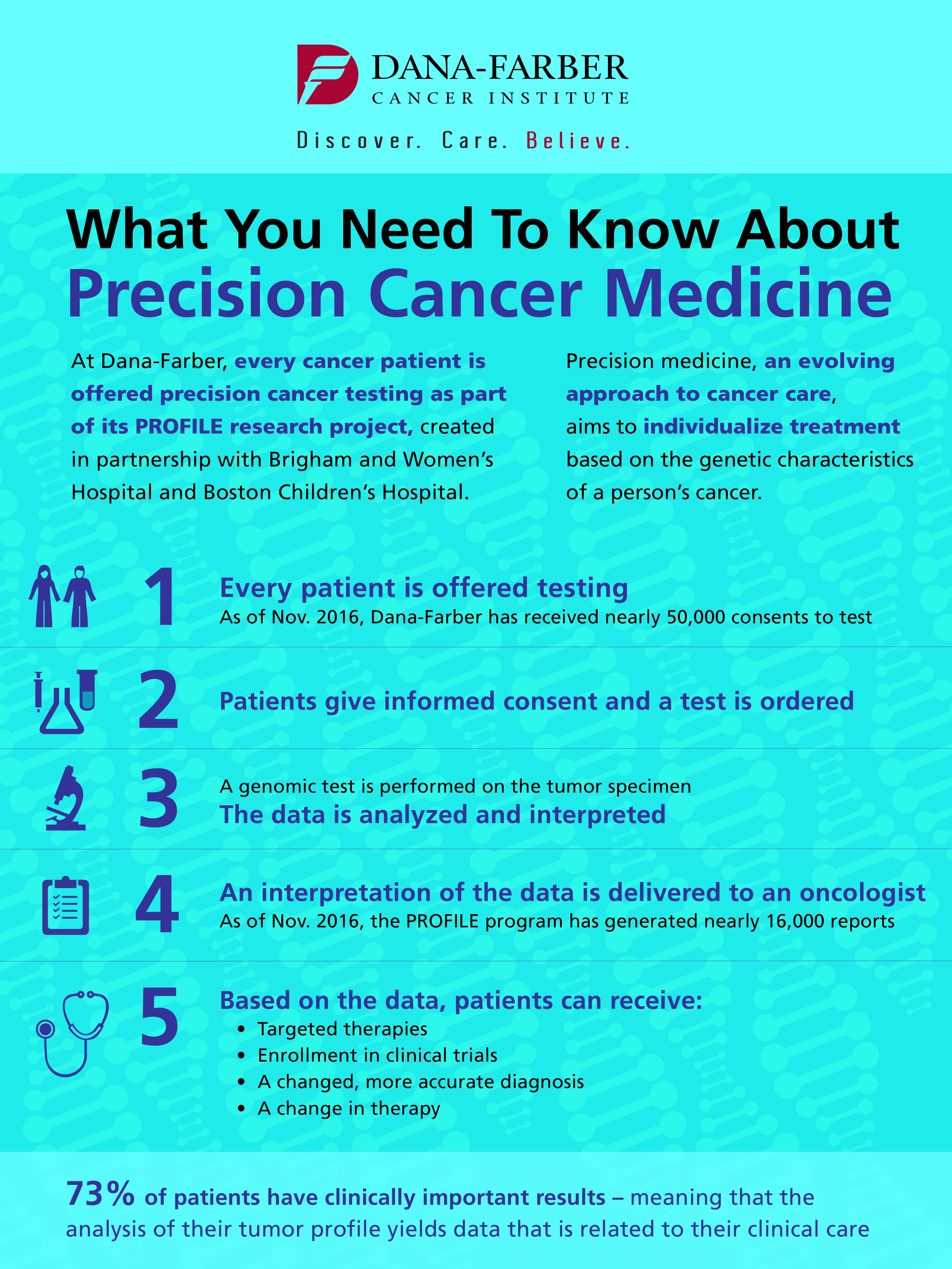 7764 Precision Medicine Infographic_Jan24b-01