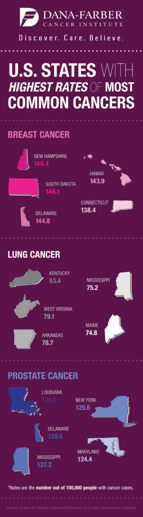 US States Cancer Rates Infographic
