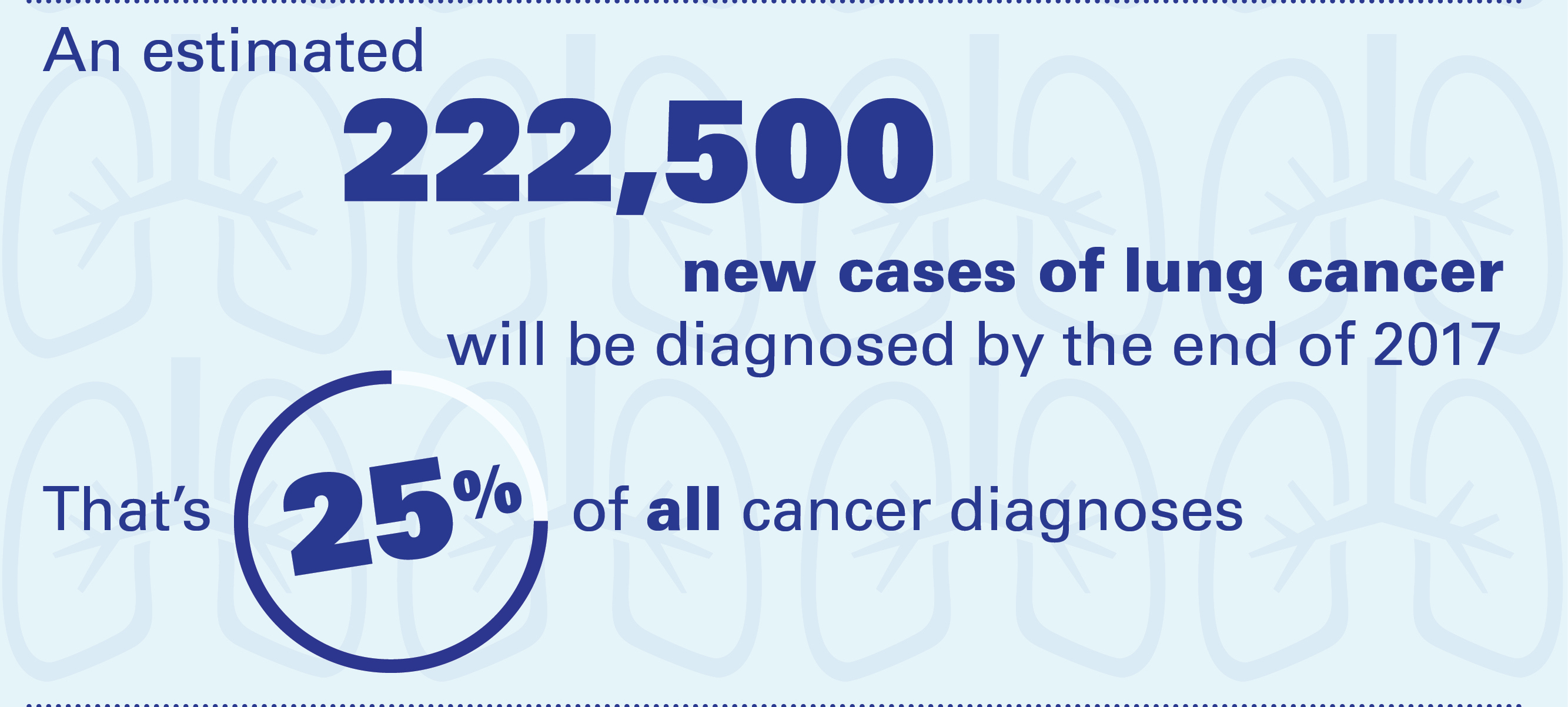 What to Know About Lung Cancer in 2017 [Infographic ...