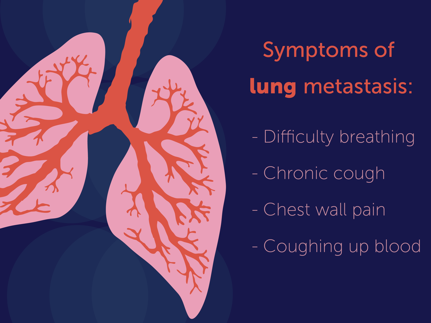 Symptoms of lung metastasis: difficulty breathing, chronic cough, chest wall pain, and coughing up blood.