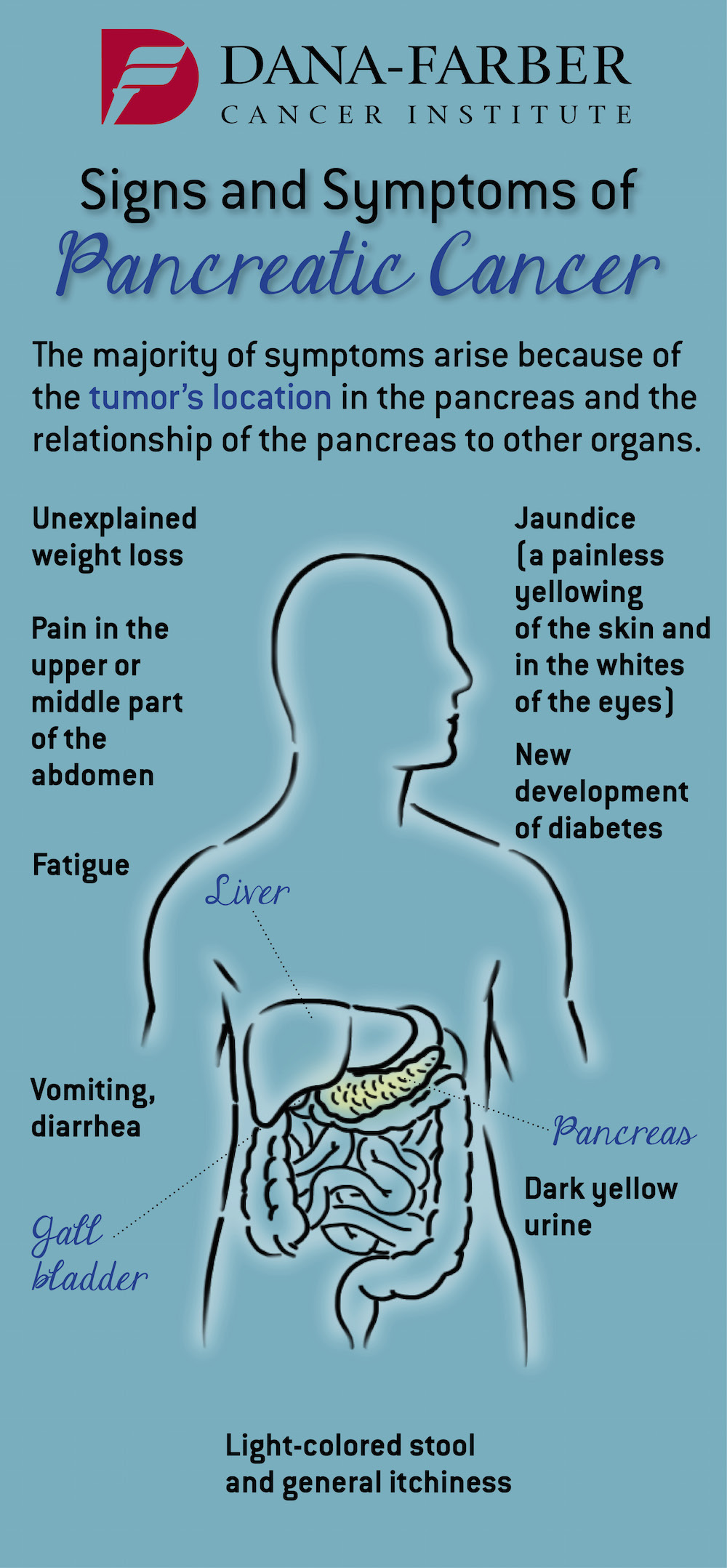 Pancreatic Cancer What Are The Signs And Symptoms Dana Farber